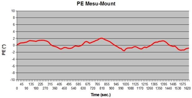 Mesu Mount 200 PE