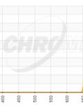 Chroma H-Alpha 8nm Filter
