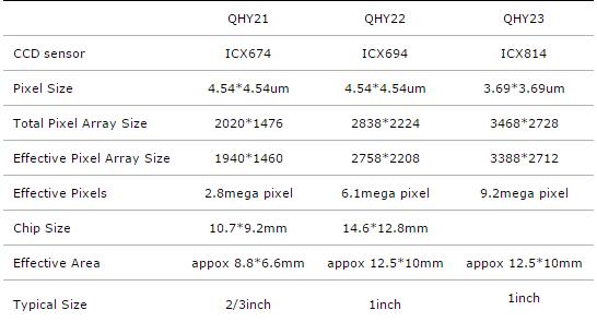 Comparison-QHY21-22-23