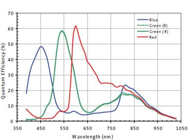 QHY5P-II-C-QE Curve