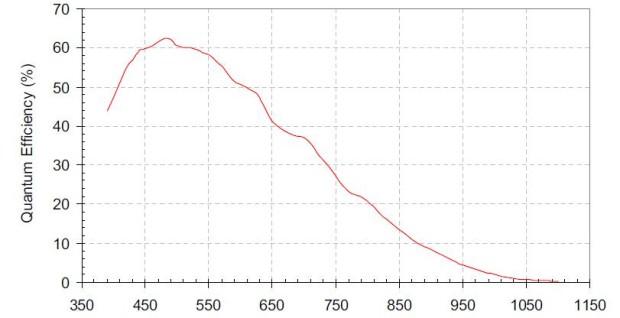 QHY5P-M-QE Curve