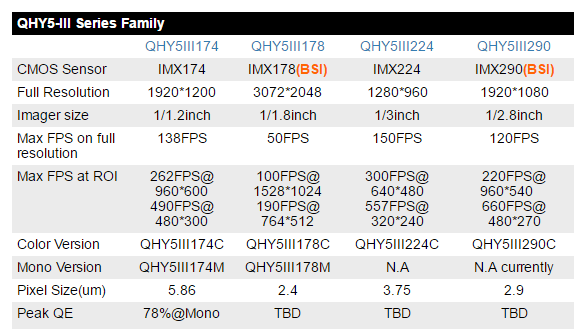 QHY5-III_Series