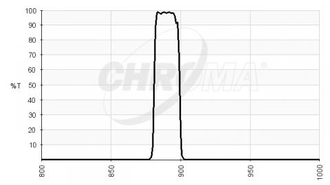 Chroma Jovian Methane Filter