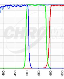 Chroma LRGB Filter Sets