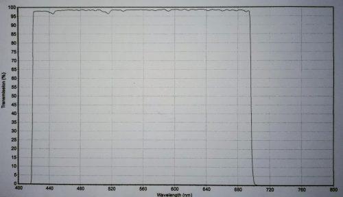 Chroma Luminance Filter