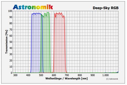 Astronomik RGB Graph